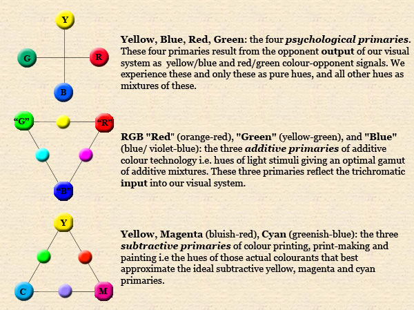 the dimensions of colour modern colour theory