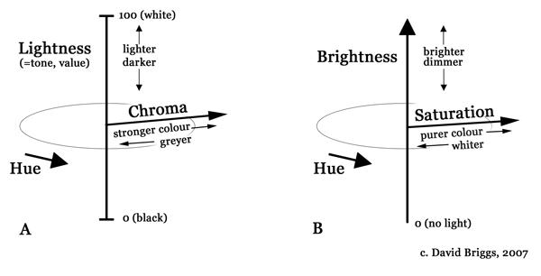White Skin tone: color pencils?