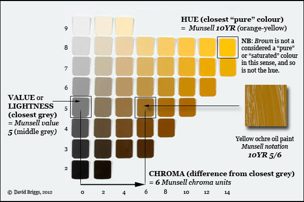 explanation of the dimensions of hue value lightness and chroma in the munsell system grey scale and 10yr hue page from the munsell book of color - Munsell Book Of Color Pdf