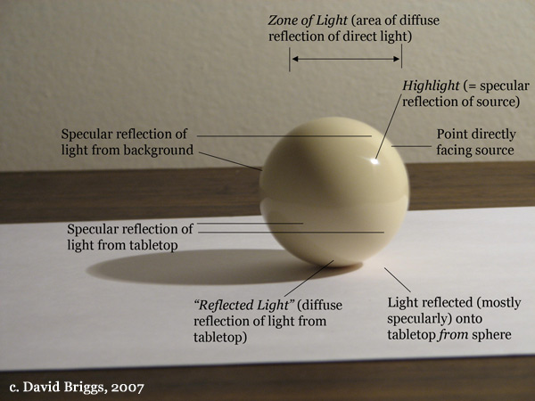 The Dimensions of Colour, specular and diffuse reflection