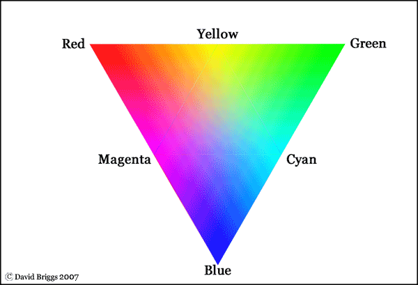 The Dimensions of Colour additive complementaries