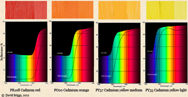 The dimensions of colour additive mixing object colours for Paint color spectrum