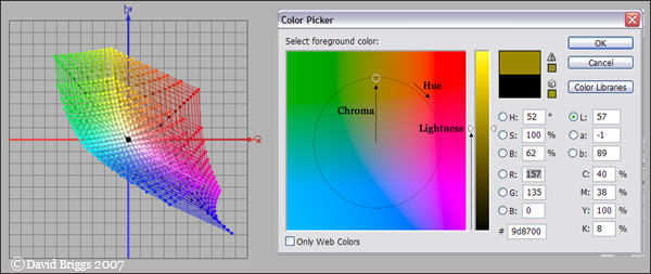 The Dimensions Of Colour Cie Lab Cie Luv Ycbcr
