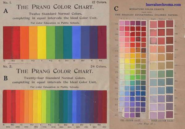 The Dimensions of Colour, traditional colour wheel