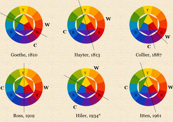 Historical classifications of warm and cool colours colour: www.huevaluechroma.com
