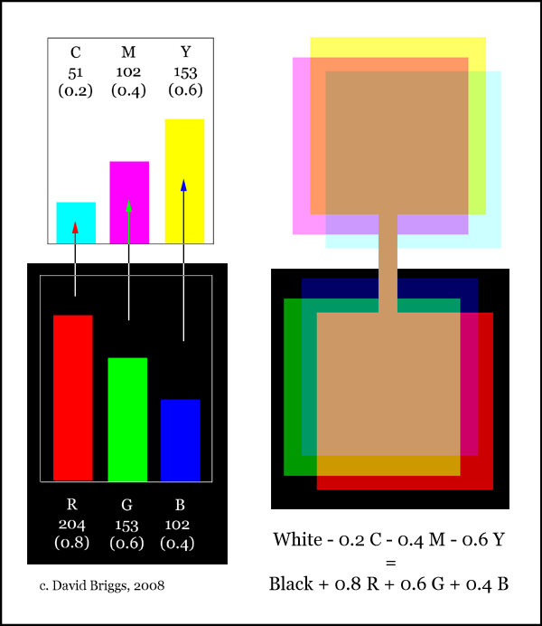 The Dimensions Of Colour Rgb Cmy Cmyk