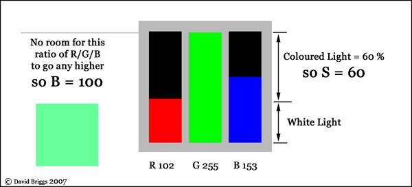 The Dimensions of Colour, HSB, HSV